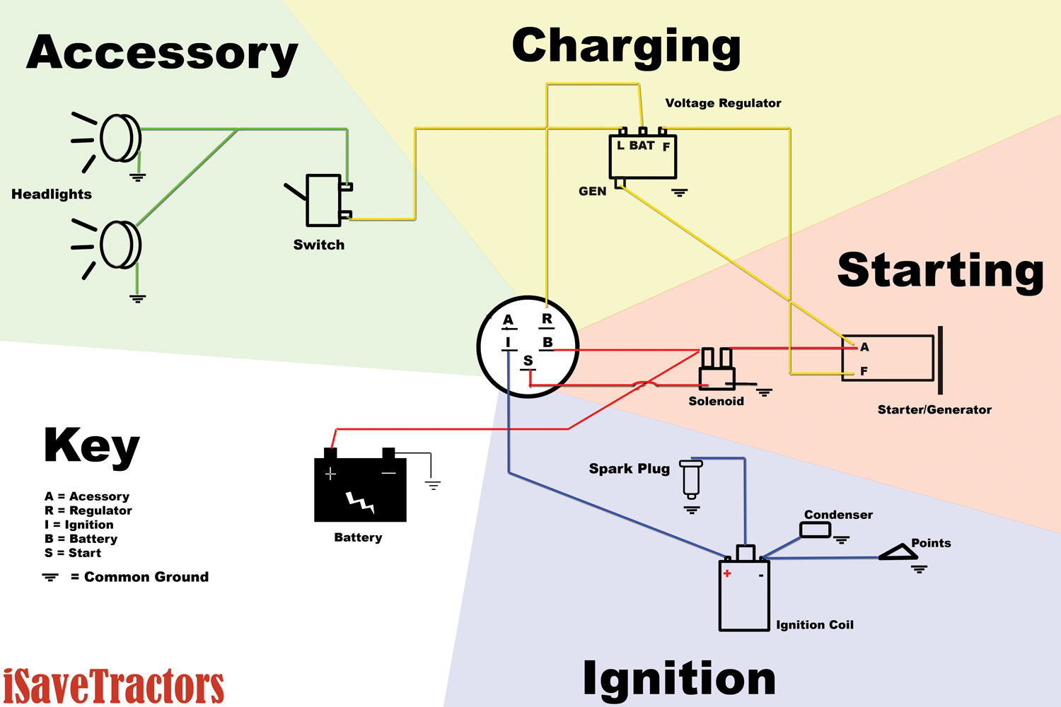 Ignition Switch Wiring Diagram: Wiring Diagram for Garden Tractors with a Delco Remy Starter ,Design