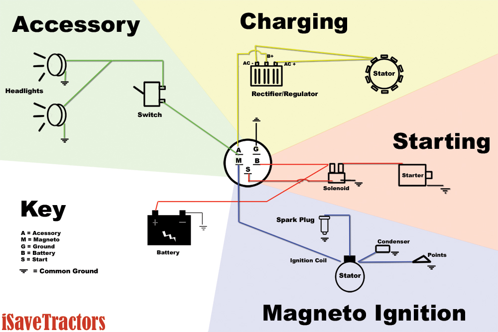 Sample Basic Wiring Diagram for Small Engines using Magneto Ignition with  Points - iSaveTractorsiSaveTractors